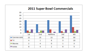 2011 Super Bowl Commercials Breakdown